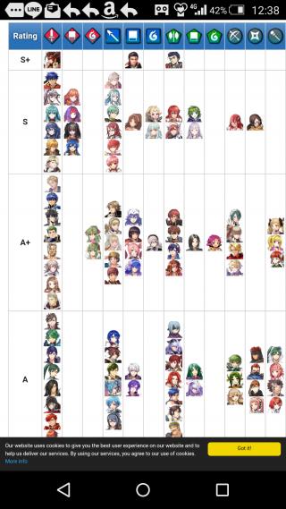 【FEH】海外版強さランキング(Tier List)が大幅更新!! リョウマ・ラインハルト・ヘクトルの三人がS+評価に!!