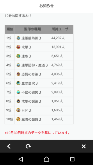 【FEH】聖印強化は遠距離防御3を最優先にしたユーザーが大多数!! 次いで攻撃3や速さ3といった汎用性の高いものが上位を占める結果に!!