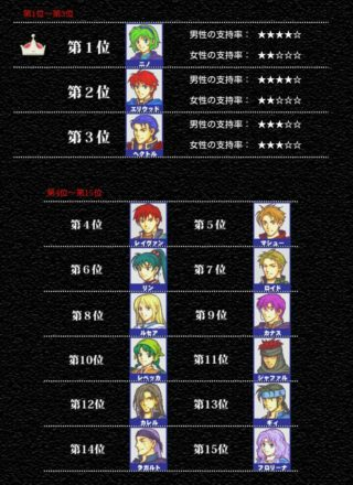 【FEH】あたしニノ! 発売当初は作品内キャラ人気ナンバー1だったんだ~!→リン実装数5 ニノ実装数1