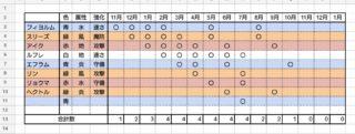 【FEH】7月末の新伝承英雄は青色!! 槍・青魔・青竜・青弓……誰が来るんだろうな!?