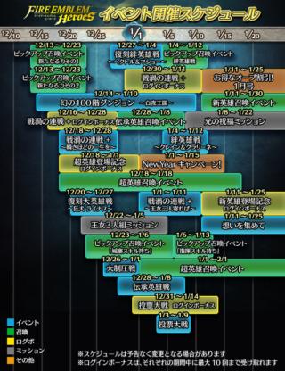 【FEH】12~1月上旬までのイベントスケジュールが公開されたぞ!!超英雄ガチャ二回、戦渦の連戦二回の特別仕様だ!!
