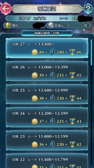 【FEH】飛空城に防衛報酬が追加されて最初の週が終了!! みんなの防衛レートはどれくらいだった??