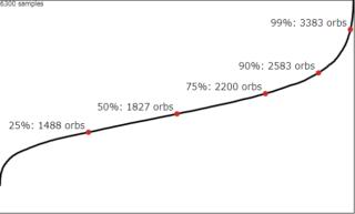 【FEH】4人ピックアップで赤キャラを10凸するまでに必要な平均オーブ数、約1800。お金でキャラ愛を示すには相当な覚悟が必要だ