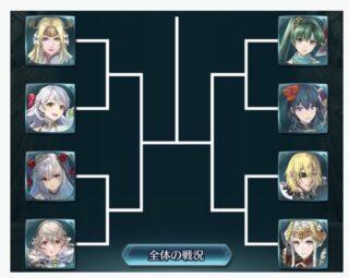 【FEH】2/27に開催される国民投票大戦のトーナメント表が公開されたぞ!! 1戦目で勝ったキャラはガチャ入り確定だ